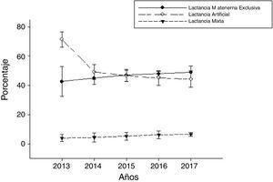 Distribución del tipo de lactancia a los 3 meses de las mujeres con lactancia materna exclusiva al alta hospitalaria (n=913).