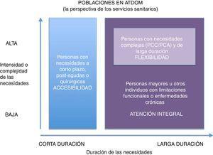 Poblaciones en ATDOM: la perspectiva de los servicios sanitarios. PCA: paciente crónico avanzado&#59; PCC: paciente crónico complejo. Modificada de: Bringing Care Home, Disponible en: http://health.gov.on.ca/en/public/programs/ccac/docs/hcc_report.pdf