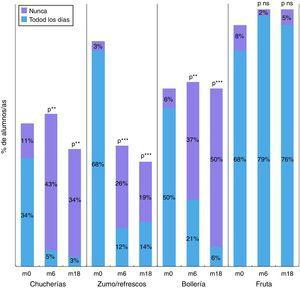 Modificación de la frecuencia de ingesta de alimentos en el colegio de intervención en el corto y medio plazo. Diferencias m0 vs. m6 y m0 vs. m18. ns: no significativa. **p<0,01. ***p<0,001.