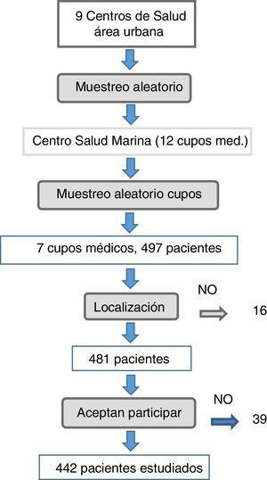 Proceso de selección de los 442 pacientes incluidos en la muestra.
