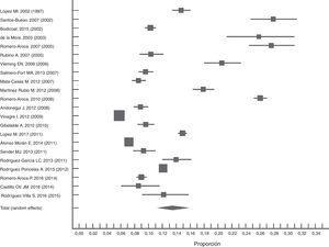 Metaanálisis de los estudios de prevalencia publicados después del año 2000, referidos a la población española. Entre paréntesis el año de recogida de datos.