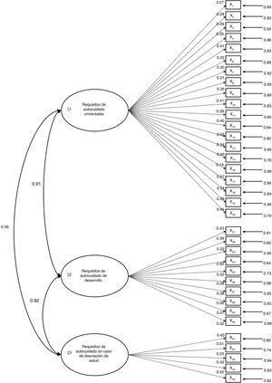 Diagrama de senderos del modelo estimado con los parámetros estandarizados.