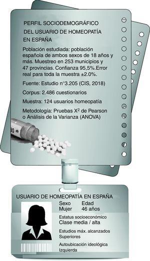 Resumen gráfico del perfil del usuario de homeopatía.