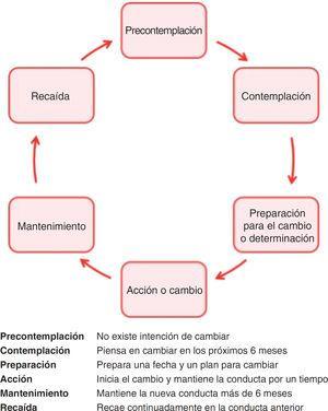 Estadios del proceso de cambio de una conducta. Adaptada de Prochaska y Di Clemente, 1991.