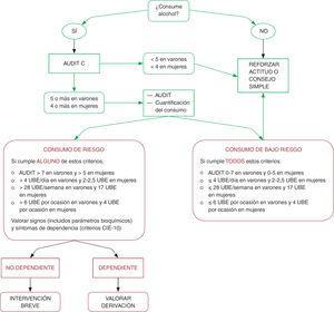 Algoritmo de intervención breve en alcohol. UBE: unidades de bebida estándar. Tomada de referencia 6 (basada en las recomendaciones del USPTF 2013).