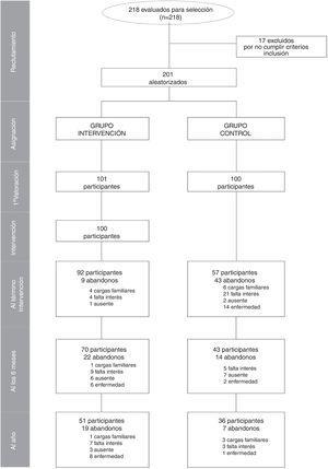 Diagrama de flujo de los participantes.