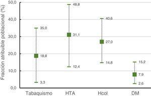 Fracción atribuible poblacional (% IC 95%) de los factores de riesgo clásicos para la aparición de enfermedad cardiovascular. DM: diabetes mellitus; Hcol: hipercolesterolemia; HTA: hipertensión arterial; tabaquismo: tabaquismo activo.