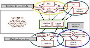 Influencias indebidas de los intereses comerciales en toda la cadena del conocimiento. Adaptado de Stamatakis et al.10. MBE, medicina basada en la evidencia; GPC, guía de práctica clínica; FMC, formación médica continuada.