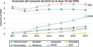 Evolución de las DHD de los ACO del ÁreaVII de Salud del Servicio Murciano de Salud, de 2011 a 2017.