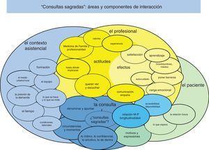 Agrupación de resultados y áreas temáticas.