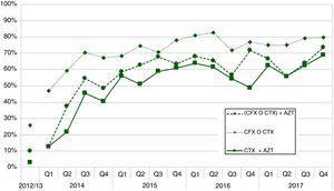 Evolución de los primeros tratamientos empleados por los médicos de atención primaria, para la infección gonocócica en Galicia entre 2012 y 2017, por trimestre (agrupados por cuatrisemanas) y año: CTX+AZT (ceftriaxona más azitromicina); (CFX o CTX) + AZT (ceftriaxona o cefixima, más azitromicina); CFX o CTX (ceftriaxona o cefixima, solas o combinadas con cualquier antibiótico).