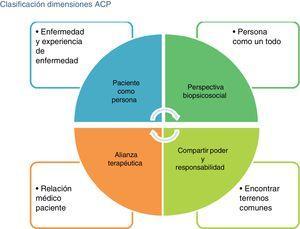 Clasificación de dimensiones de la atención centrada en el paciente (ACP).