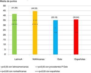 Comparación de las puntuaciones globales del test PMWI-SF.