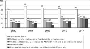 Distribución de los documentos según año de publicación y tipo de institución o centro de trabajo de los autores.
