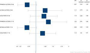 Odds ratio (OR) de autorías entre mujeres y hombres en cada uno de los períodos analizados.