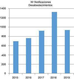 Número de notificaciones de problemas de suministro recibidas en la AEMPS entre 2015 y 2019 (a 1 de julio de 2019). Fuente: Agencia Española de Medicamentos y Productos Sanitarios (AEMPS).
