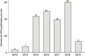 Evolución anual del número de IPT. En 2019 solo se incluyeron los IPT publicados hasta abril. En los años 2012 y 2013 se publicaron uno y 2 IPT, respectivamente, por lo que se han representado agrupados en la columna de 2013. No ha podido establecerse su tiempo de elaboración debido a que las actas de las reuniones del GCPT no se publicaron hasta junio de 2013.