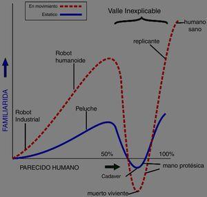 Gráfica de la teoría del «valle inquietante» de Masahiro Mori. Fuente: Remasterizada por Edgar Talamantes. Bajo licencia libre GNU.