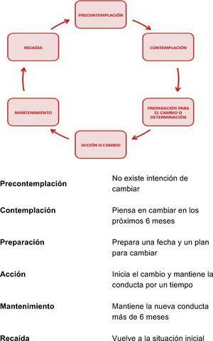 Estadios del proceso de cambio de una conducta, adaptado Prochaska y Di Clemente.