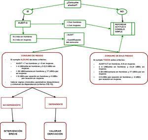 Algoritmo Intervención Breve en Alcohol, basado en las recomendaciones del USPTF 201360.