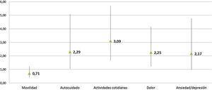 Relación entre cada dimensión del EuroQol y el sexo (Odds Ratio e intervalo de confianza de la OR*). * OR ajustada por edad, ámbito de residencia y BDI. La categoría de referencia es el sexo masculino: 1 Mujer/ 0 Hombre. BDI: Beck Depression Inventory; OR: Odds Ratio.