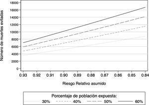 Cálculo de muertes totales evitadas en la población española de 40 a 80años al reducir el consumo de carne roja o procesada a <3 raciones/semana, asumiendo distintos porcentajes de población expuesta que consume ≥3 raciones/semana y distintos riesgos relativos para la exposición.