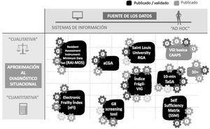 Representación visual de las características de distintas herramientas conn relación a su aproximación al diagnóstico situacional, fuente de obtención de datos y dimensiones evaluadas P: Patologías; F: funcional; C: cognitivo; E: emocional; N: nutricional; S: social; SG: Síndromes Geriátricos.