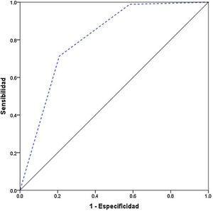 Curva ROC del modelo de regresión logística para la positividad de la PS. Área bajo la curva 0,808 (IC 95% 0,697 a 0,918). IC: índice de confianza; PS: pregunta sorpresa; ROC: receiver operating characteristic curve.