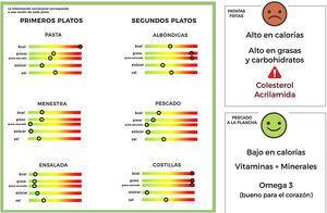 Ejemplo de cartel con información nutricional del menú del día y etiquetas en las bandejas de patatas fritas y pescado a la plancha.