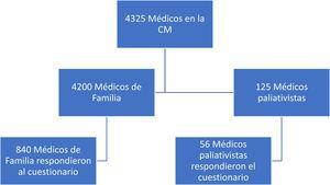 Diagrama de flujo STROBE de los participantes del estudio.