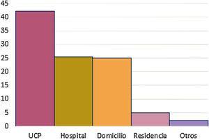 Distribución según el lugar de fallecimiento. UCP: unidad de cuidados paliativos.