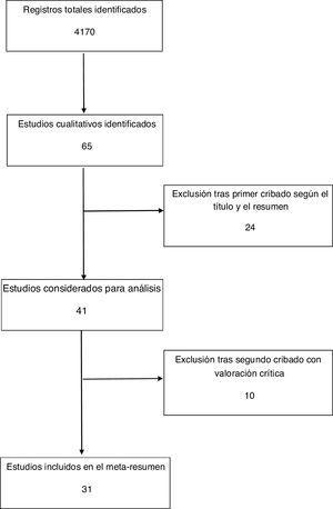 Flujograma sobre la selección de estudios.