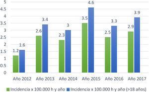 Representación gráfica de laincidencia de ELA años 2012-2017. DAP Costa de Ponent. DAP: Dirección de Atención Primaria; h.: habitantes.
