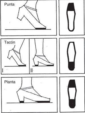 Teresa Martínez de la Peña: notación zapateado, posiciones del pie.