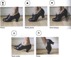 De las Heras: posiciones, terminología y símbolos del pie.