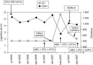 Evolución de la carga viral (CV) y los linfocitos CD4+del paciente a lo largo del tiempo según los tratamientos empleados en relación con la aparición de los dos cólicos nefríticos. 3TC: lamivudina; ABC: abacavir; ATV/r: atazanavir/ritonavir; LOP/r: lopinavir/ritonavir; TDF: tenofovir.