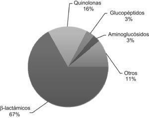 Consumo medio de antibióticos en 12 hospitales españoles en 2005. El consumo medio global fue de 80,54 dosis diarias definidas (DDD) por cada 100 estancias hospitalarias. Los betalactámicos representan casi el 70% del total de antibióticos consumidos. Figura adaptada de Pujol6.