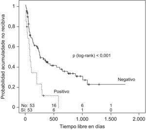 Estimación de Kaplan-Meier de permanecer sin recidiva según el cultivo al alta.