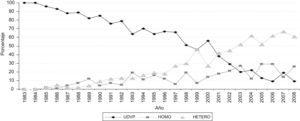 Distribución de nuevos diagnósticos de VIH por año. Porcentajes según vías de contagio.