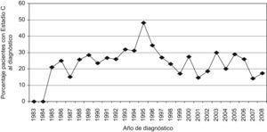 Porcentaje de pacientes con diagnóstico simultáneo de infección por VIH y sida distribuidos por años.