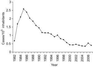 Incidence of human cystic echinococcosis in Spain (1982–2007). Data are from the Compulsory Notifiable Diseases (CND) system.