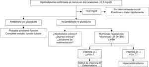 Evaluación de los pacientes con hipofosfatemia.