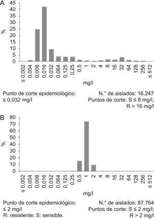 A) Distribución de los valores de concentración mínima inhibitoria del ciprofloxacino R: resistente; S: sensible para Escherichia coli. B) Distribución de los valores de concentración mínima inhibitoria de la vancomicina y Staphylococcus aureus. (Datos tomados de la página web del grupo European Committe of Antimicrobial Susceptibility Testing [http://www.eucast.org/mic_distributions_of_wild_type_microorganisms/]). Se indican los puntos de corte clínicos y el punto de corte epidemiológico definido por el grupo European Committe of Antimicrobial Susceptibility Testing. R: resistente; S: sensible.