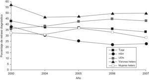 Porcentaje de personas con menos de 200CD4/μl en el momento del diagnóstico de VIH, según el año de diagnóstico y modo de transmisión.