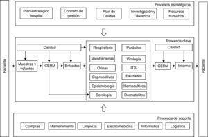 Mapa de procesos del Laboratorio de Microbiología. CERM: Centro de envío y recepción de muestras; ITS: Infecciones de transmisión sexual.