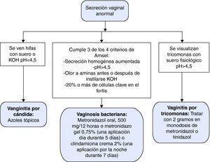 Algoritmo diagnóstico y tratamiento de la secreción vaginal anormal.