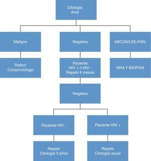 Algoritmo de actuación según los resultados de la citología anal.