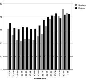 Prevalencia (%) de prescripción de antibióticos por grupos de edad y sexo.