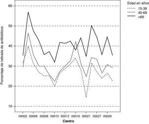 Porcentaje de dispensación de antibióticos según centro de salud por grupos de edad.