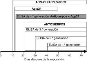 Tiempo de aparición de marcadores específicos de infección VIH.